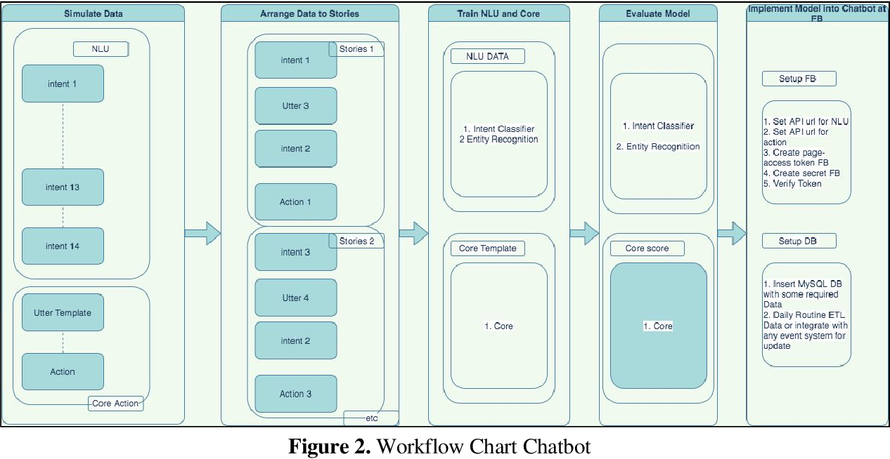 Figure 3 for Developing FB Chatbot Based on Deep Learning Using RASA Framework for University Enquiries