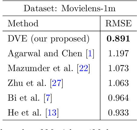 Figure 4 for DVE: Dynamic Variational Embeddings with Applications in Recommender Systems