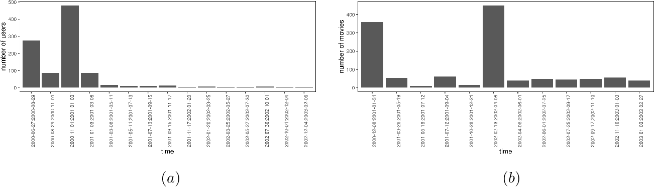 Figure 1 for DVE: Dynamic Variational Embeddings with Applications in Recommender Systems