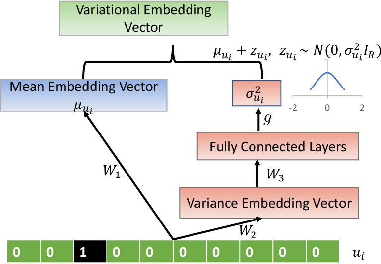 Figure 3 for DVE: Dynamic Variational Embeddings with Applications in Recommender Systems