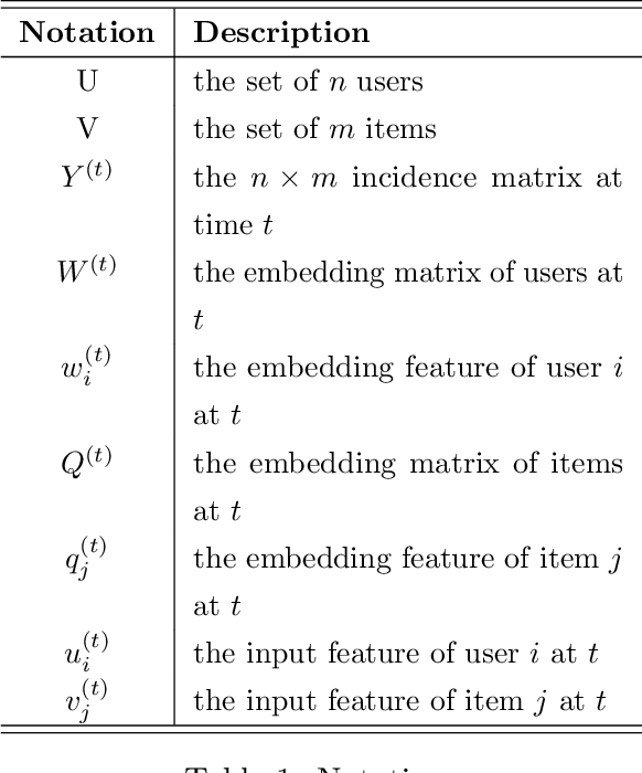 Figure 2 for DVE: Dynamic Variational Embeddings with Applications in Recommender Systems