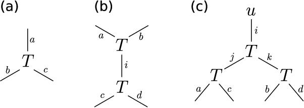 Figure 1 for Spectral Methods from Tensor Networks