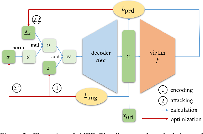 Figure 3 for Generate High-Resolution Adversarial Samples by Identifying Effective Features