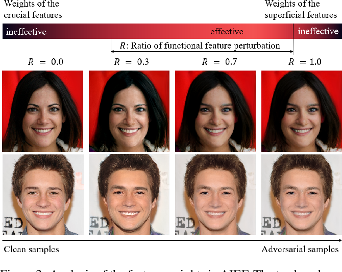 Figure 4 for Generate High-Resolution Adversarial Samples by Identifying Effective Features