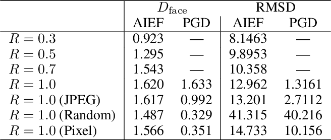 Figure 2 for Generate High-Resolution Adversarial Samples by Identifying Effective Features