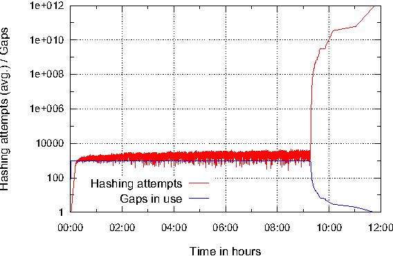 Figure 8 from GPU-Based NSEC3 Hash Breaking - Semantic Scholar