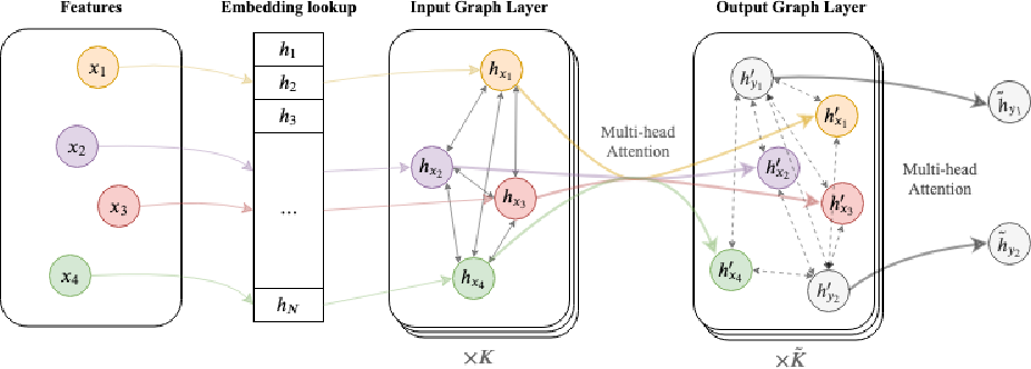 Figure 1 for Graph Neural Network on Electronic Health Records for Predicting Alzheimer's Disease