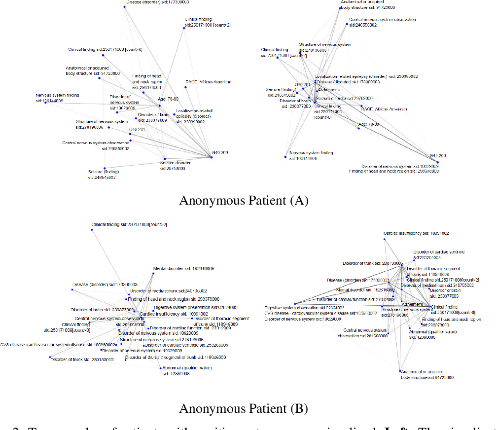Figure 4 for Graph Neural Network on Electronic Health Records for Predicting Alzheimer's Disease