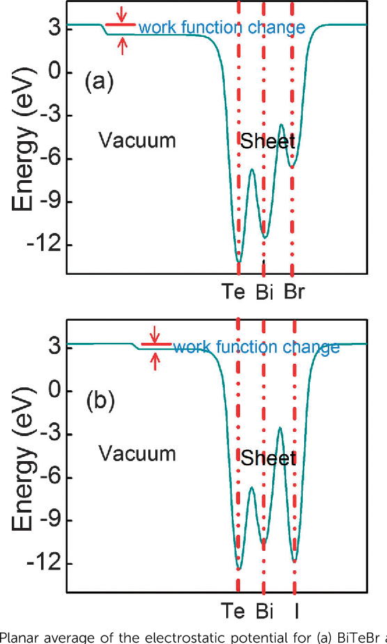 Figure 4 from Emergence of electric polarity in BiTeX (X = Br and I ...