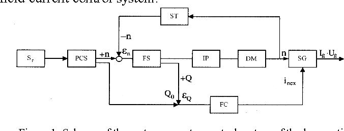 Figure 1. Scheme of the motor generator control system of the locomotive 060-DA