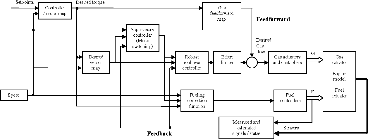Figure 2. Overall control structure for engine having multiple combustion modes