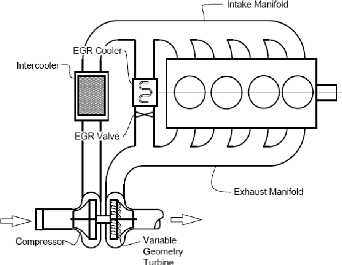 Figure 3. Intake and exhaust system of the modern Diesel-engine