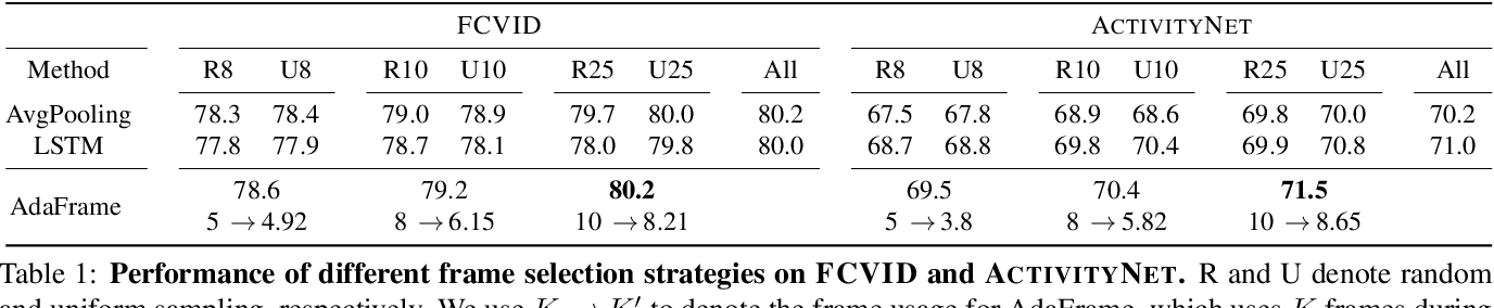 Figure 2 for AdaFrame: Adaptive Frame Selection for Fast Video Recognition