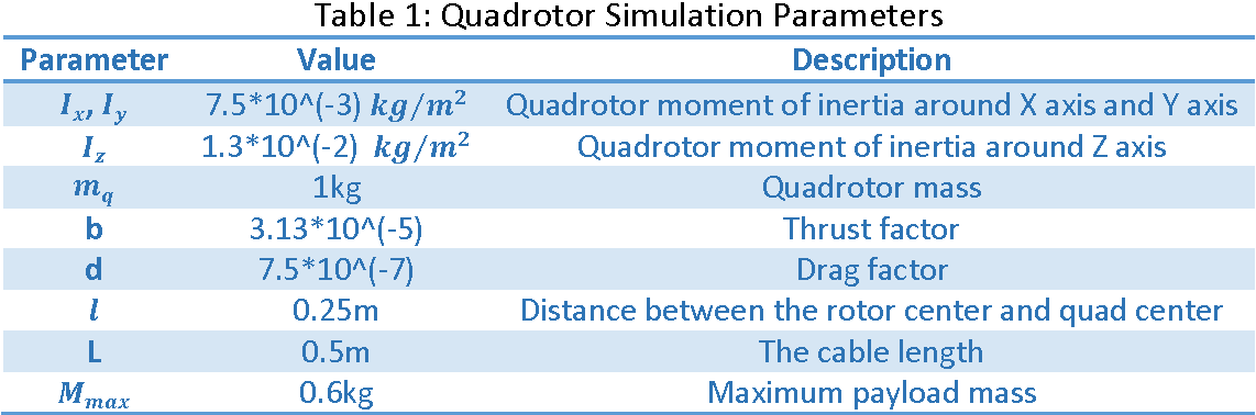 Figure 2 for Stabilization and Trajectory Control of a Quadrotor with Uncertain Suspended Load