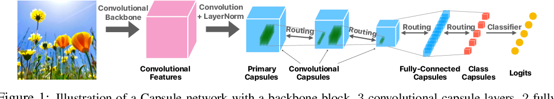 Figure 1 for Capsules with Inverted Dot-Product Attention Routing