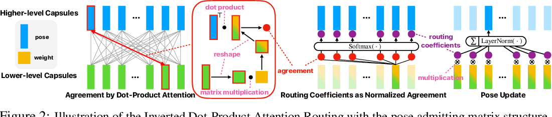 Figure 3 for Capsules with Inverted Dot-Product Attention Routing