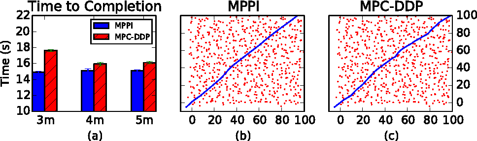 Figure 4 for Model Predictive Path Integral Control using Covariance Variable Importance Sampling