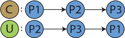 Figure 3 for Discovering Beaten Paths in Collaborative Ontology-Engineering Projects using Markov Chains