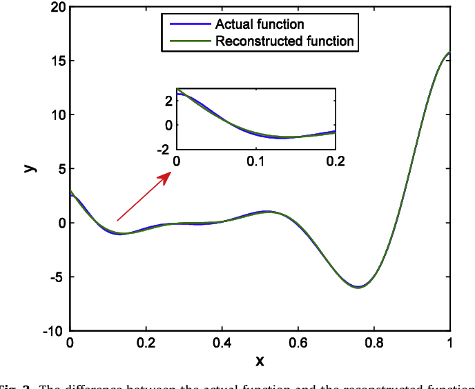 Sparsity-promoting polynomial response surface: A new surrogate