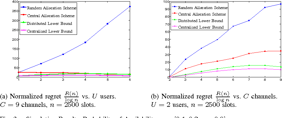 Figure 3 for Distributed Algorithms for Learning and Cognitive Medium Access with Logarithmic Regret