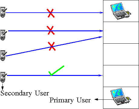 Figure 1 for Distributed Algorithms for Learning and Cognitive Medium Access with Logarithmic Regret