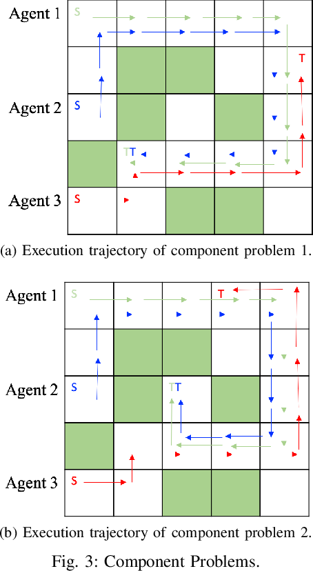 Figure 3 for Compositionality of Linearly Solvable Optimal Control in Networked Multi-Agent Systems