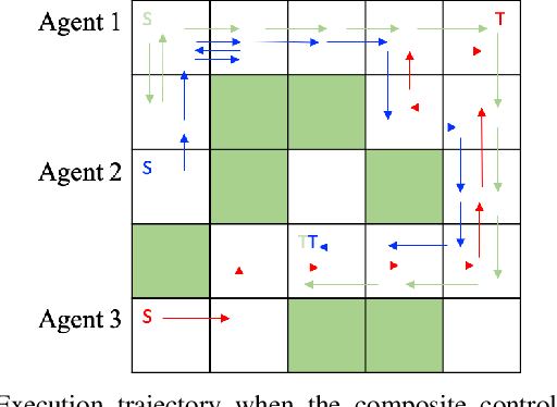 Figure 4 for Compositionality of Linearly Solvable Optimal Control in Networked Multi-Agent Systems