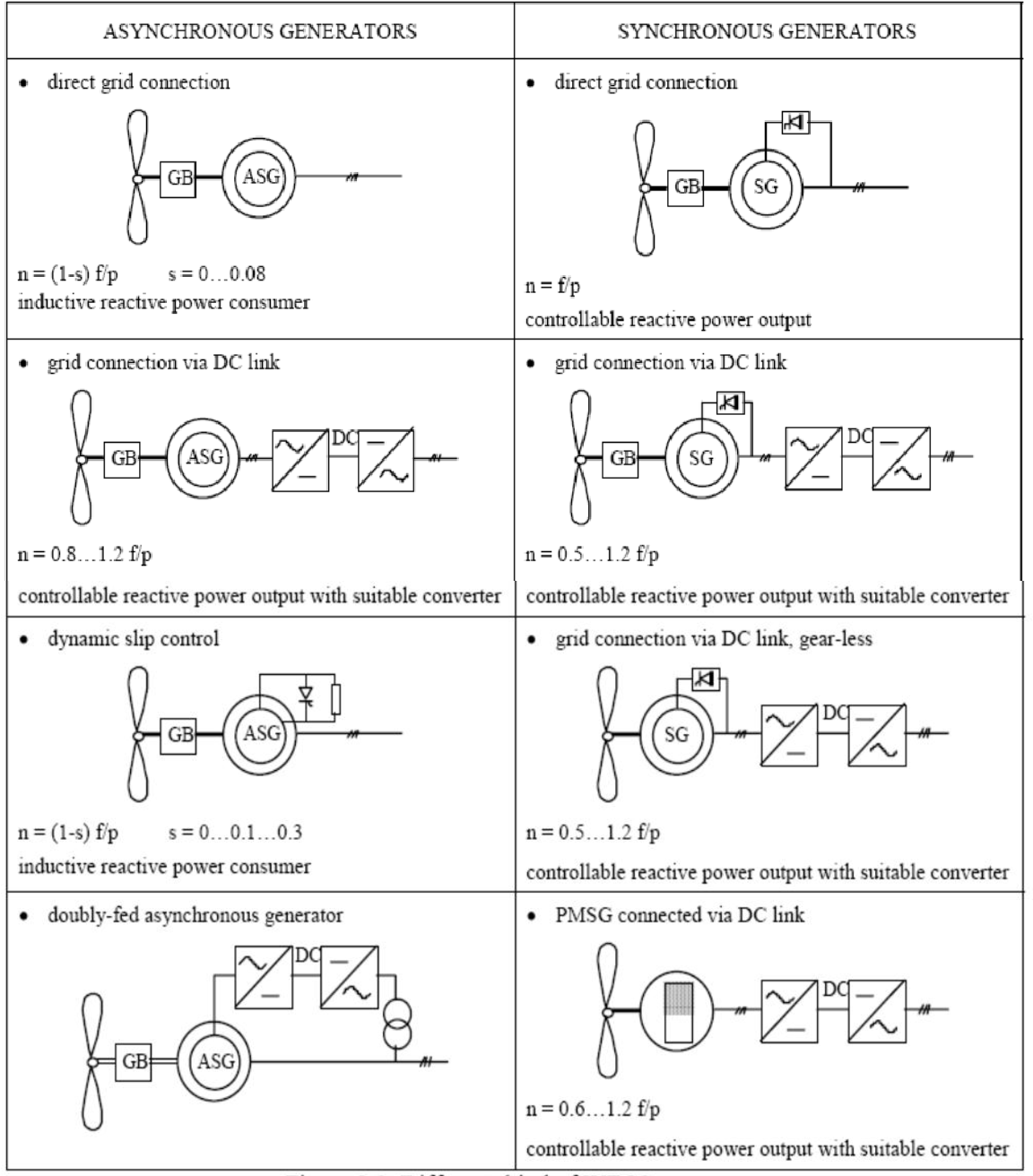 PDF] Power Electronics in Modern Wind Turbines Mini-Project