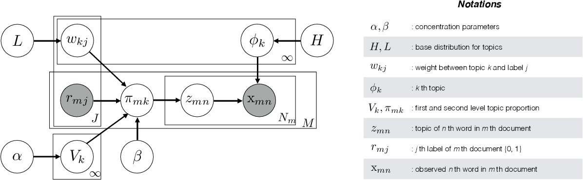 Figure 1 for Hierarchical Dirichlet Scaling Process