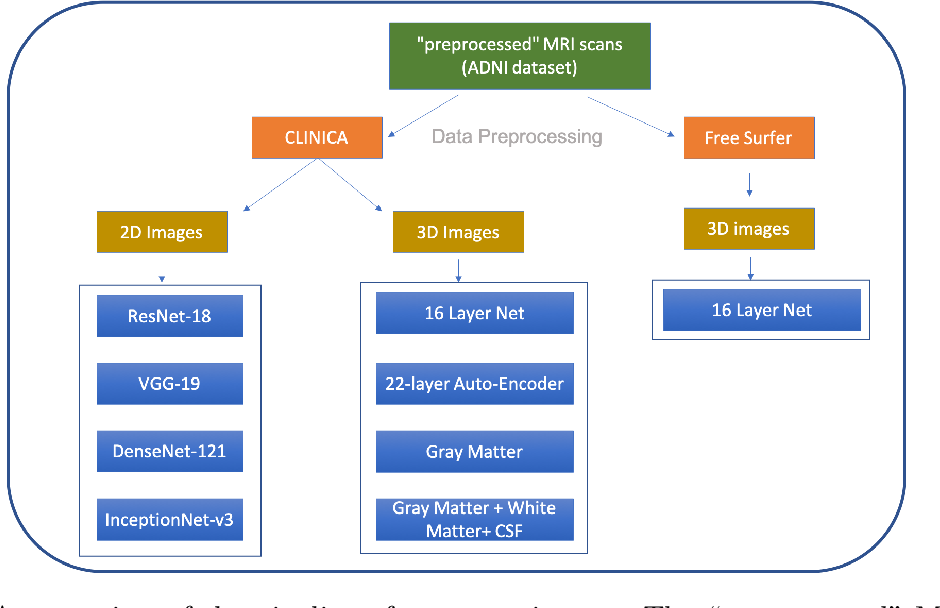 Figure 1 for A Comprehensive Study of Alzheimer's Disease Classification Using Convolutional Neural Networks