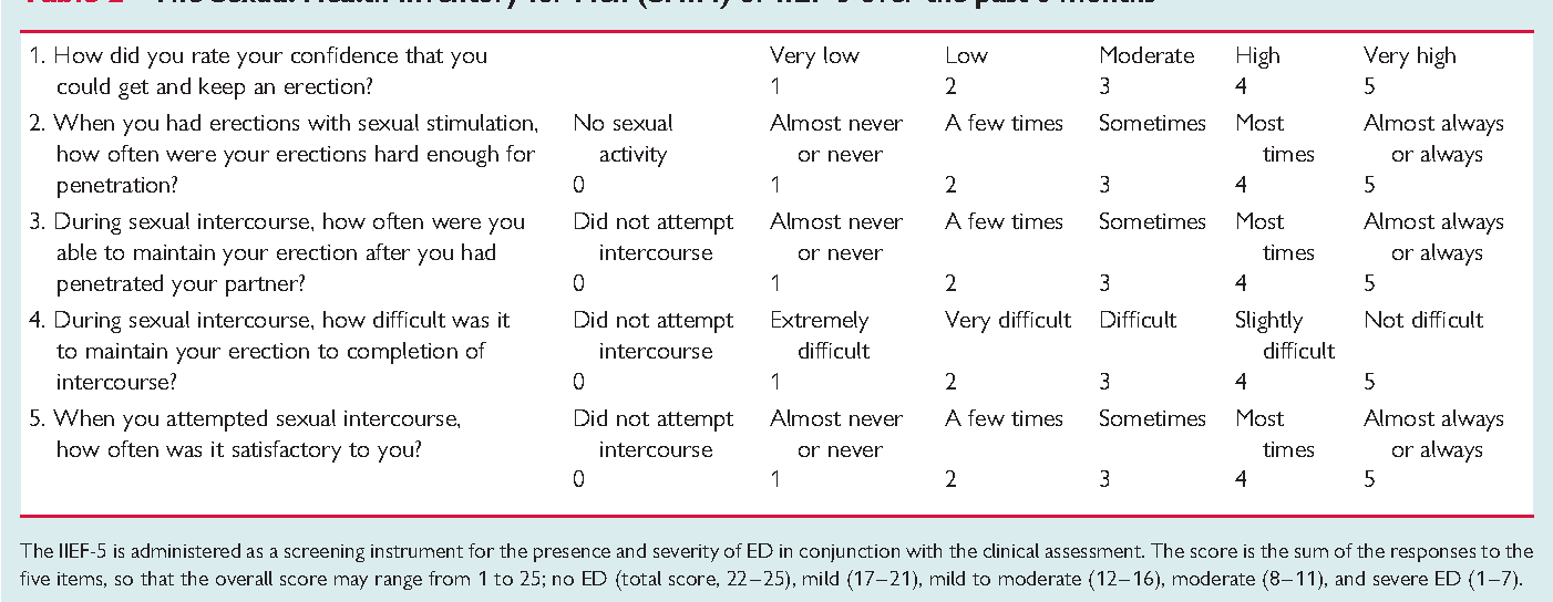 Sexual health inventory for men
