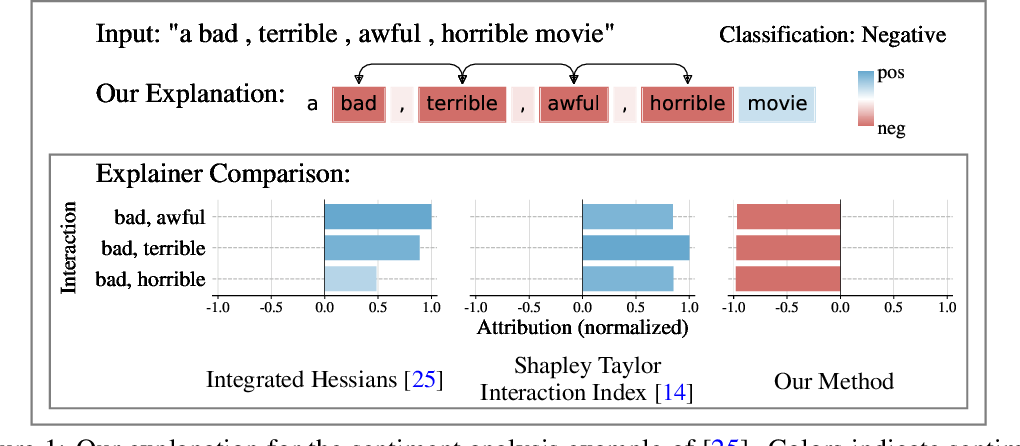 Figure 1 for How does this interaction affect me? Interpretable attribution for feature interactions