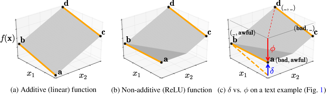 Figure 4 for How does this interaction affect me? Interpretable attribution for feature interactions