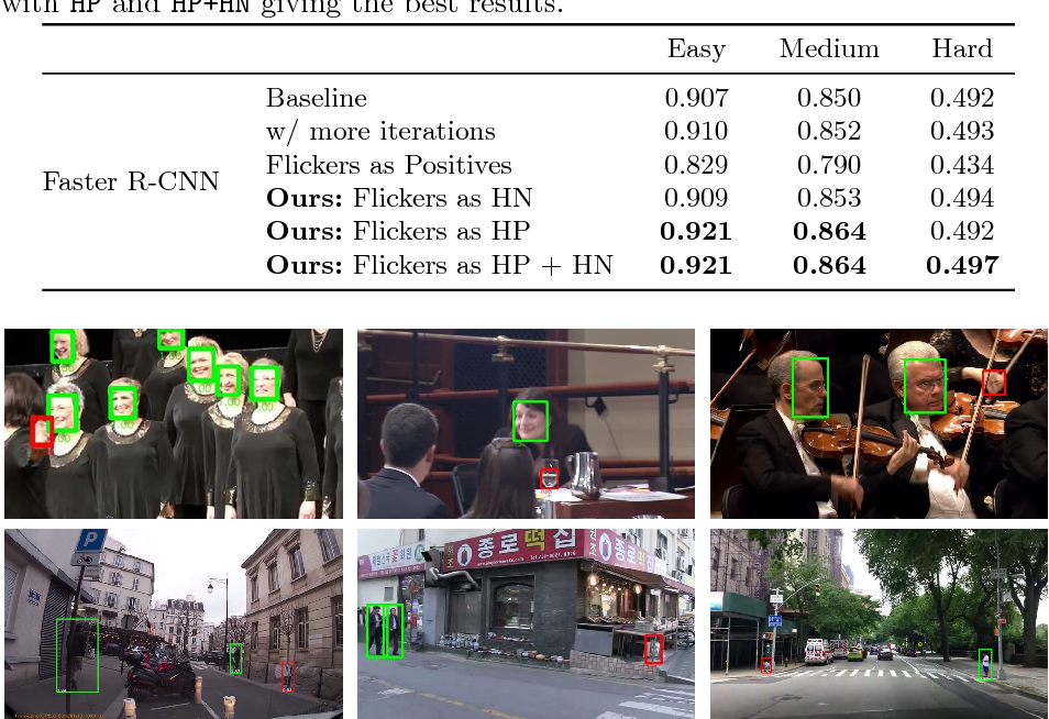 Figure 2 for Unsupervised Hard Example Mining from Videos for Improved Object Detection