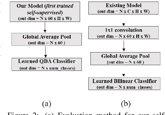 Figure 3 for Self-Supervised Learning of a Biologically-Inspired Visual Texture Model