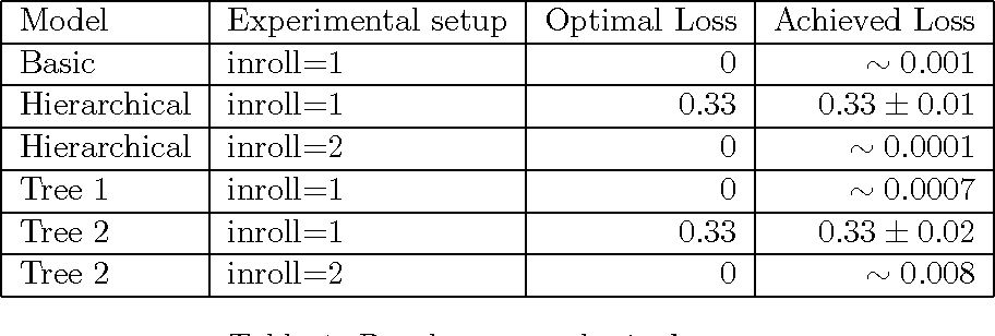 Figure 2 for Graphical RNN Models