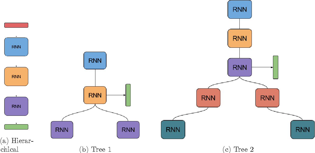 Figure 1 for Graphical RNN Models