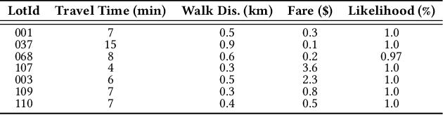Figure 4 for MoParkeR : Multi-objective Parking Recommendation