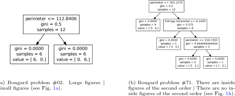 Figure 3 for Solving Bongard Problems with a Visual Language and Pragmatic Reasoning