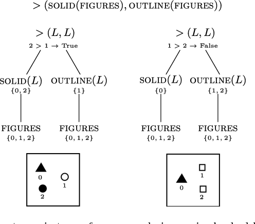 Figure 4 for Solving Bongard Problems with a Visual Language and Pragmatic Reasoning