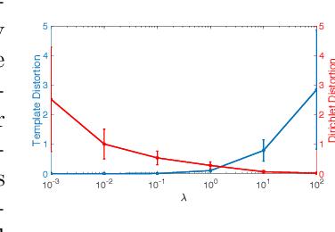 Figure 1 for Placental Flattening via Volumetric Parameterization