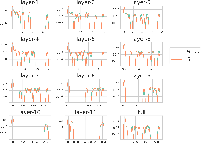 Figure 1 for A Deeper Look at the Hessian Eigenspectrum of Deep Neural Networks and its Applications to Regularization