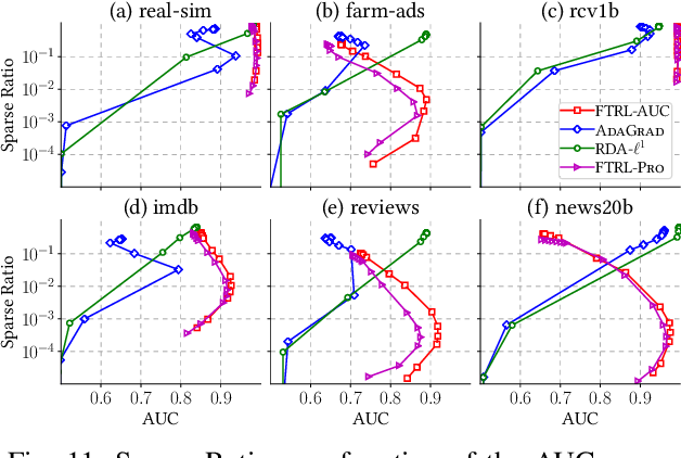 Figure 3 for Online AUC Optimization for Sparse High-Dimensional Datasets
