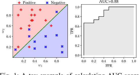 Figure 1 for Online AUC Optimization for Sparse High-Dimensional Datasets