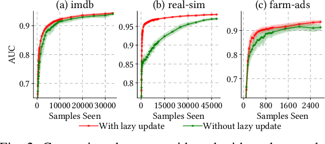 Figure 4 for Online AUC Optimization for Sparse High-Dimensional Datasets