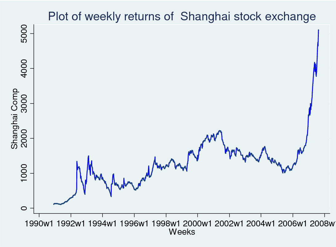 PDF] Rational Speculative Bubbles in Chinese Stock Market - Semantic