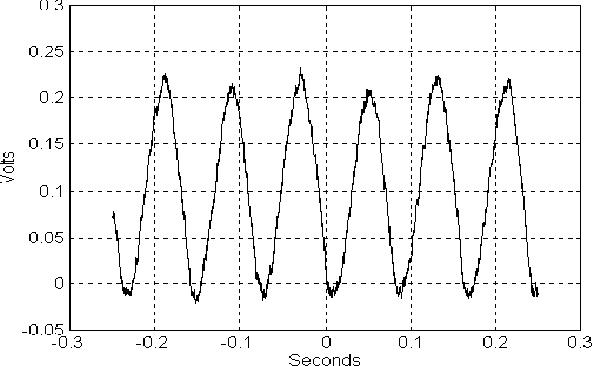 PDF] Fuzzy estimation of DC motor winding currents - Semantic Scholar
