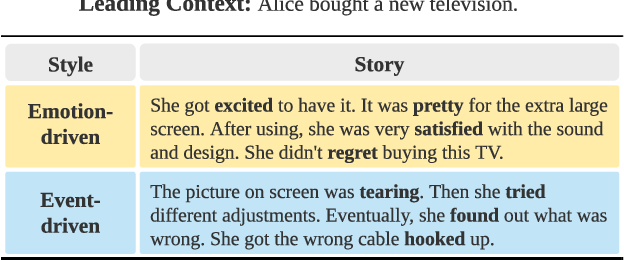 Figure 1 for Stylized Story Generation with Style-Guided Planning
