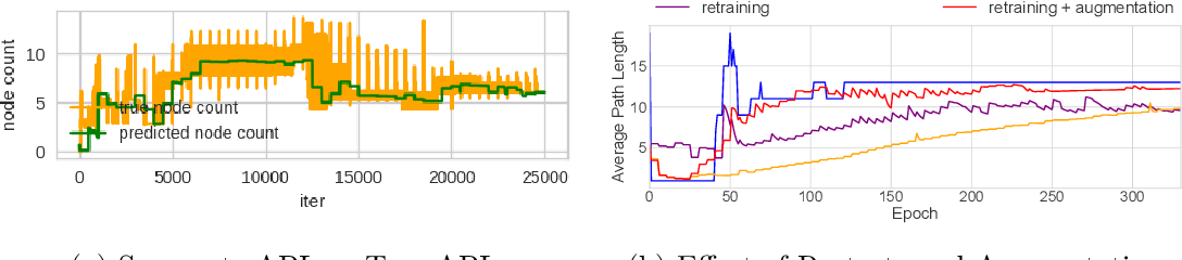 Figure 3 for Optimizing for Interpretability in Deep Neural Networks with Tree Regularization
