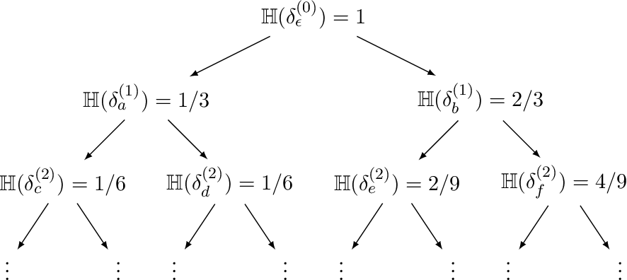 Figure 3 for On Learning to Prove